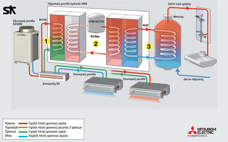 Μονάδα Hydronic HWS - Hot Water Supply